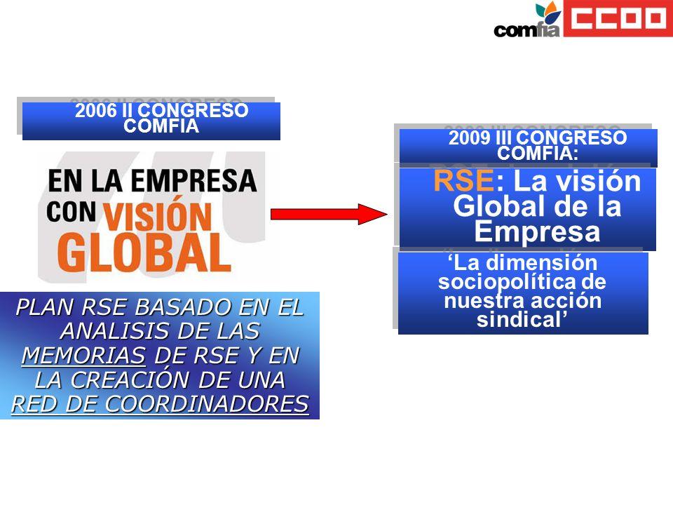 2006 II CONGRESO COMFIA 2009 III CONGRESO COMFIA: RSE: La visión Global de la Empresa La dimensión sociopolítica de nuestra acción sindical PLAN RSE B