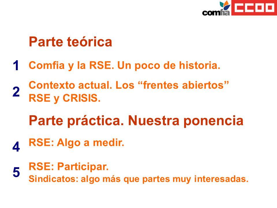 Parte teórica 1 Comfia y la RSE. Un poco de historia. 2 Contexto actual. Los frentes abiertos RSE y CRISIS. Parte práctica. Nuestra ponencia 4 RSE: Al