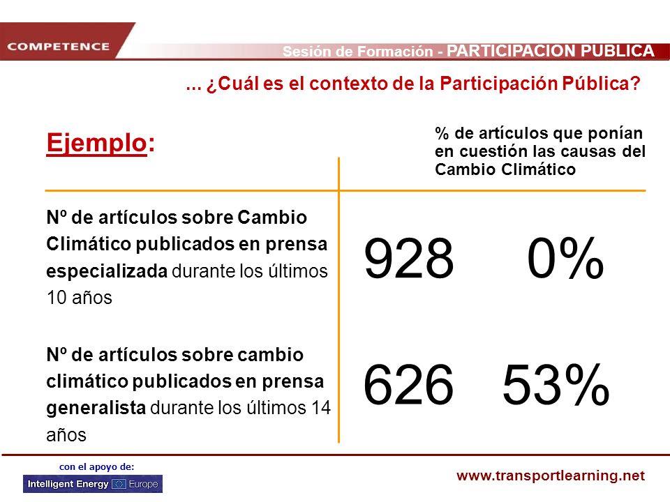 Sesión de Formación - PARTICIPACIÓN PÚBLICA www.transportlearning.net con el apoyo de: Ejemplo: Nº de artículos sobre Cambio Climático publicados en p