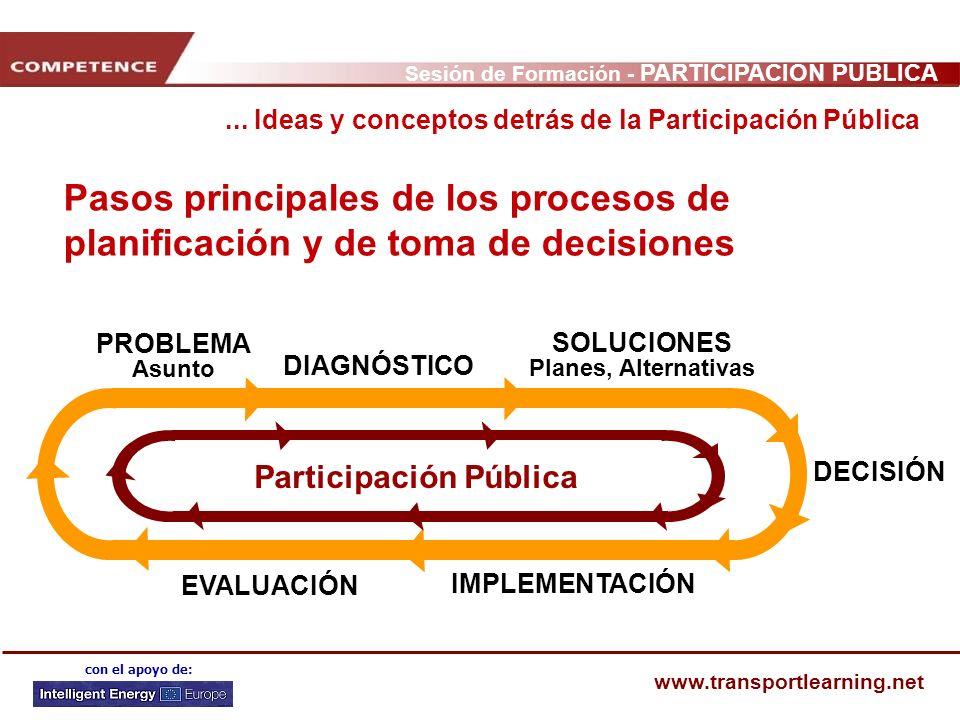 Sesión de Formación - PARTICIPACIÓN PÚBLICA www.transportlearning.net con el apoyo de: Pasos principales de los procesos de planificación y de toma de