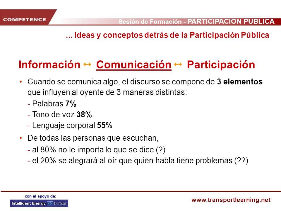 Sesión de Formación - PARTICIPACIÓN PÚBLICA www.transportlearning.net con el apoyo de: Información Comunicación Participación Cuando se comunica algo,