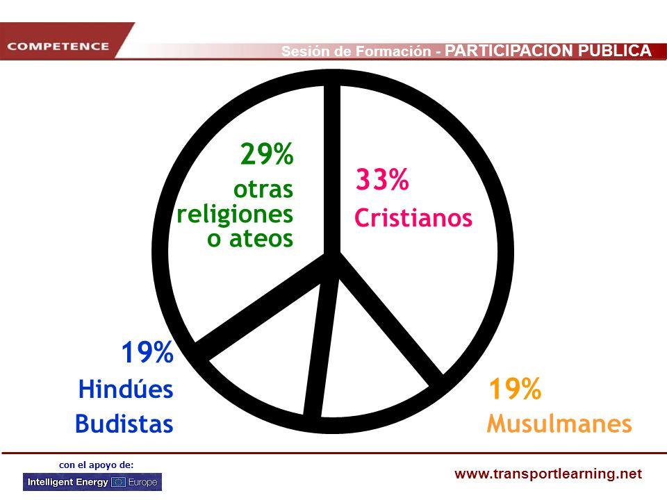 Sesión de Formación - PARTICIPACIÓN PÚBLICA www.transportlearning.net con el apoyo de: 33% Cristianos 29% otras religiones o ateos 19% Musulmanes 19%