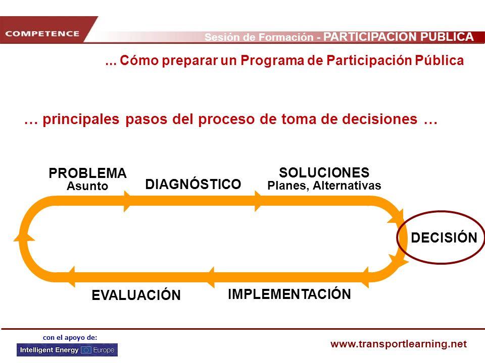 Sesión de Formación - PARTICIPACIÓN PÚBLICA www.transportlearning.net con el apoyo de: … principales pasos del proceso de toma de decisiones … PROBLEM