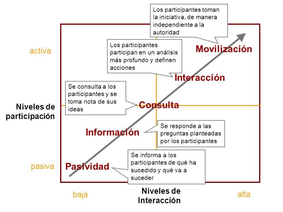 Sesión de Formación - PARTICIPACIÓN PÚBLICA www.transportlearning.net con el apoyo de: Niveles de participación activa pasiva Niveles de Interacción P