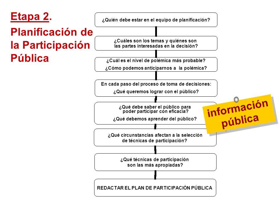 Sesión de Formación - PARTICIPACIÓN PÚBLICA www.transportlearning.net con el apoyo de: ¿Quién debe estar en el equipo de planificación? ¿Cuáles son lo