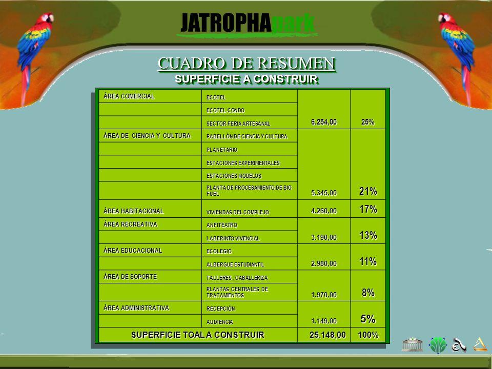 CUADRO DE RESUMEN SUPERFICIE A CONSTRUIR ÁREA COMERCIAL ECOTEL6.254,0025% ECOTEL-CONDO SECTOR FERIA ARTESANAL ÁREA DE CIENCIA Y CULTURA PABELLÓN DE CI