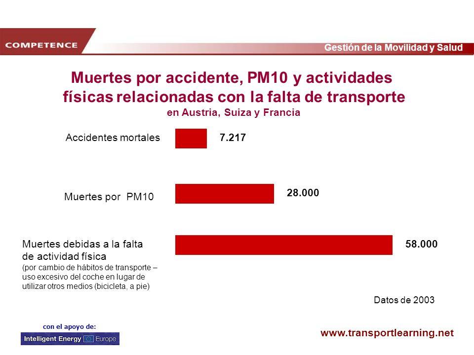 www.transportlearning.net Gestión de la Movilidad y Salud con el apoyo de: 7.217 28.000 58.000 Accidentes mortales Muertes por PM10 Muertes debidas a