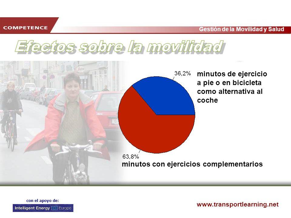 www.transportlearning.net Gestión de la Movilidad y Salud con el apoyo de: minutos de ejercicio a pie o en bicicleta como alternativa al coche minutos
