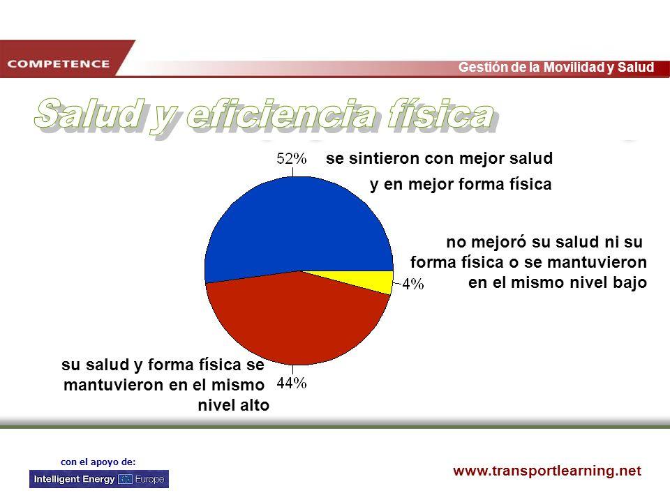 www.transportlearning.net Gestión de la Movilidad y Salud con el apoyo de: no mejoró su salud ni su forma física o se mantuvieron en el mismo nivel ba