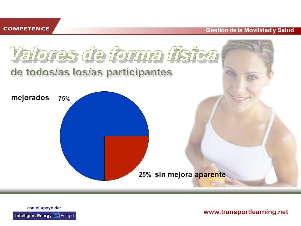 www.transportlearning.net Gestión de la Movilidad y Salud con el apoyo de: 75% 25% mejorados sin mejora aparente