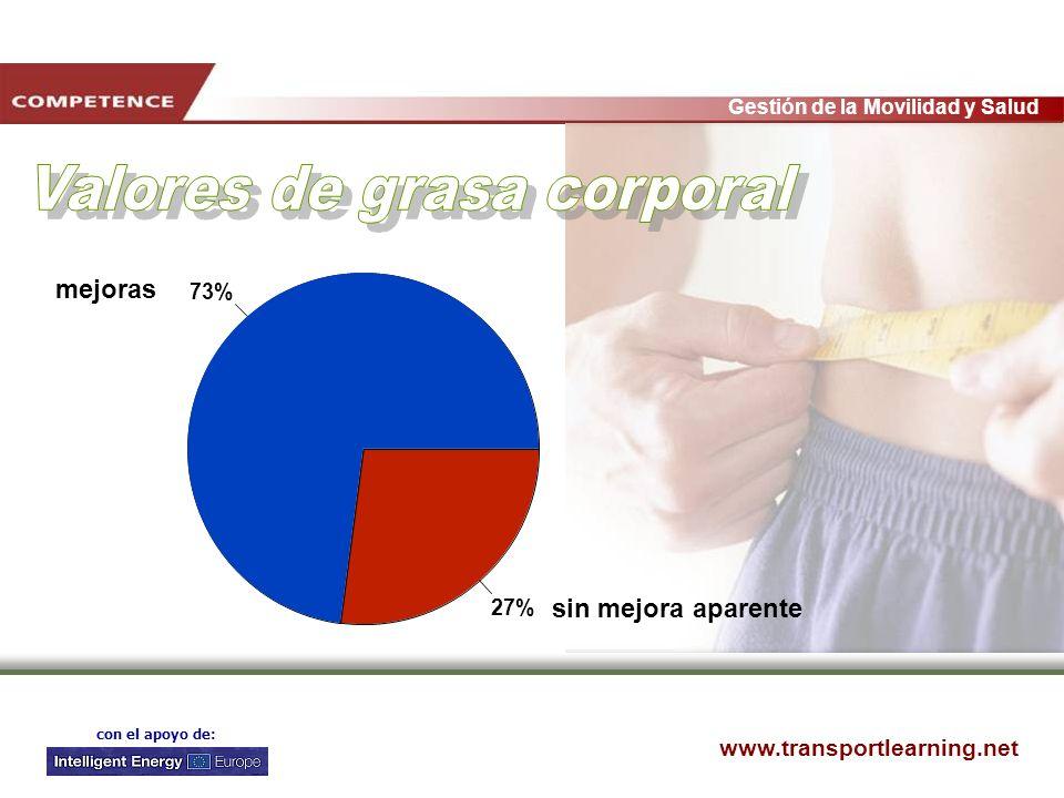 www.transportlearning.net Gestión de la Movilidad y Salud con el apoyo de: 73% 27% mejoras sin mejora aparente