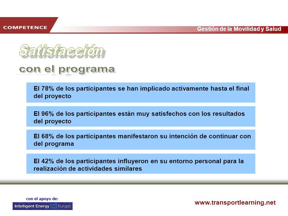 www.transportlearning.net Gestión de la Movilidad y Salud con el apoyo de: El 78% de los participantes se han implicado activamente hasta el final del