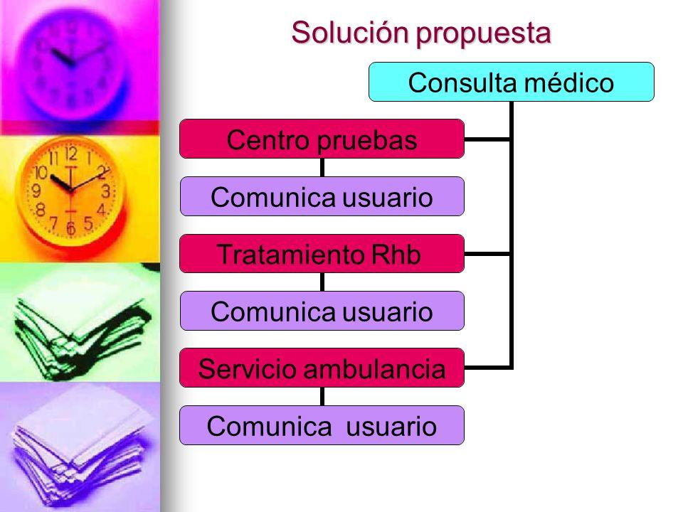 Solución propuesta Consulta médico Centro pruebas Comunica usuario Tratamiento Rhb Comunica usuario Servicio ambulancia Comunica usuario