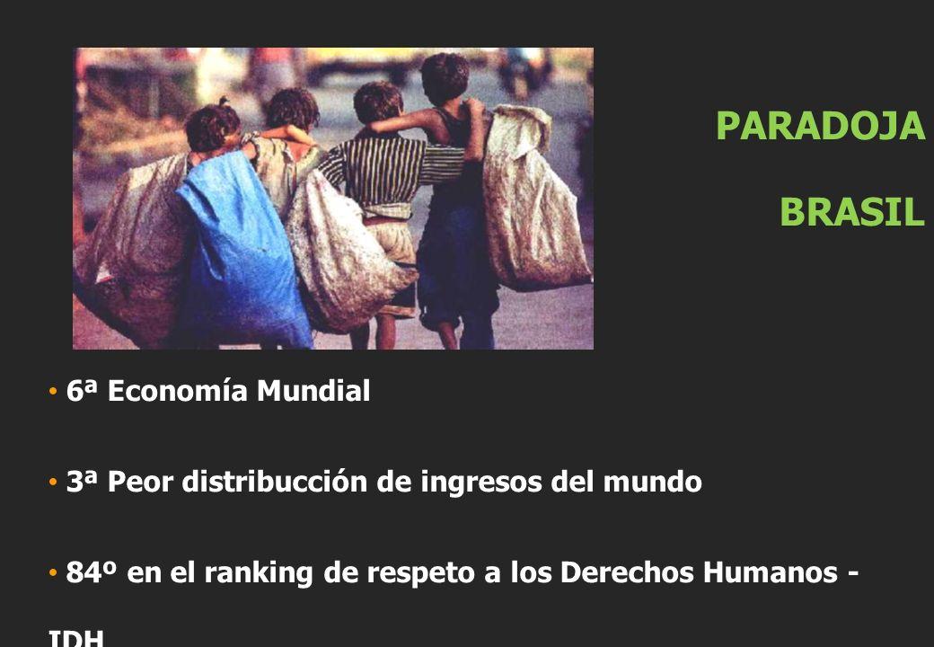 PARADOJA BRASIL 6ª Economía Mundial 3ª Peor distribucción de ingresos del mundo 84º en el ranking de respeto a los Derechos Humanos - IDH