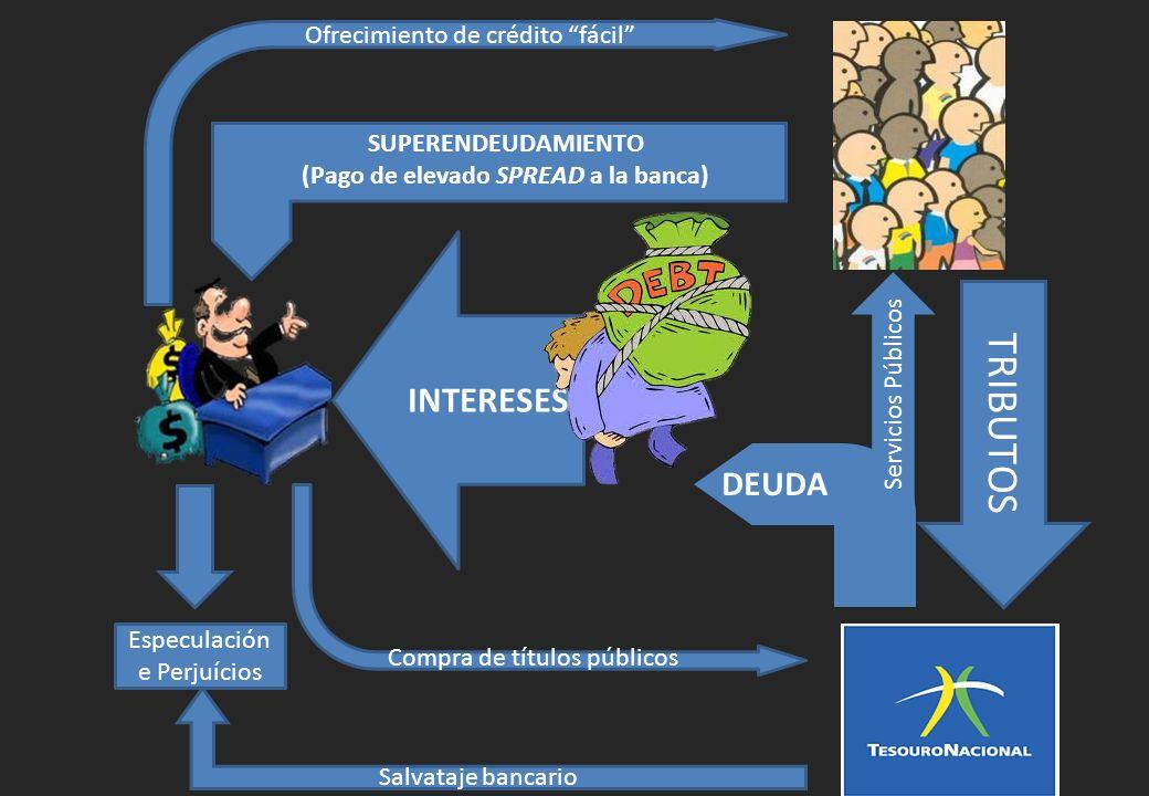 TRIBUTOS Compra de títulos públicos INTERESES SUPERENDEUDAMIENTO (Pago de elevado SPREAD a la banca) Ofrecimiento de crédito fácil Especulación e Perj