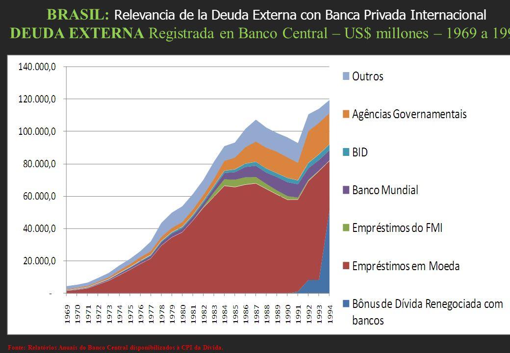 BRASIL: Relevancia de la Deuda Externa con Banca Privada Internacional DEUDA EXTERNA Registrada en Banco Central – US$ millones – 1969 a 1994 Fonte: R