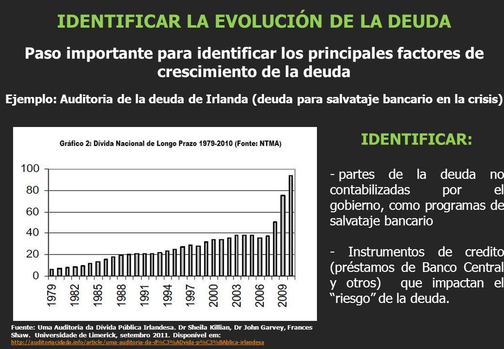IDENTIFICAR LA EVOLUCIÓN DE LA DEUDA Paso importante para identificar los principales factores de crescimiento de la deuda Ejemplo: Auditoria de la de
