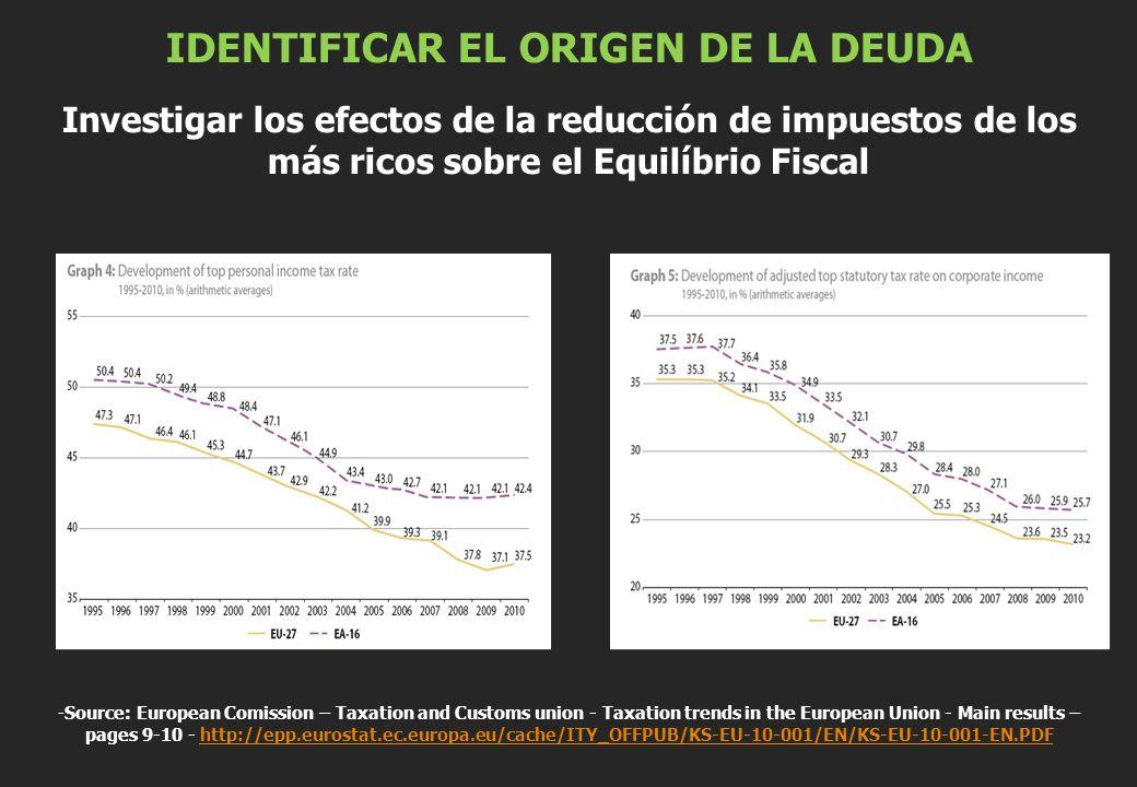 IDENTIFICAR EL ORIGEN DE LA DEUDA Investigar los efectos de la reducción de impuestos de los más ricos sobre el Equilíbrio Fiscal -Source: European Co