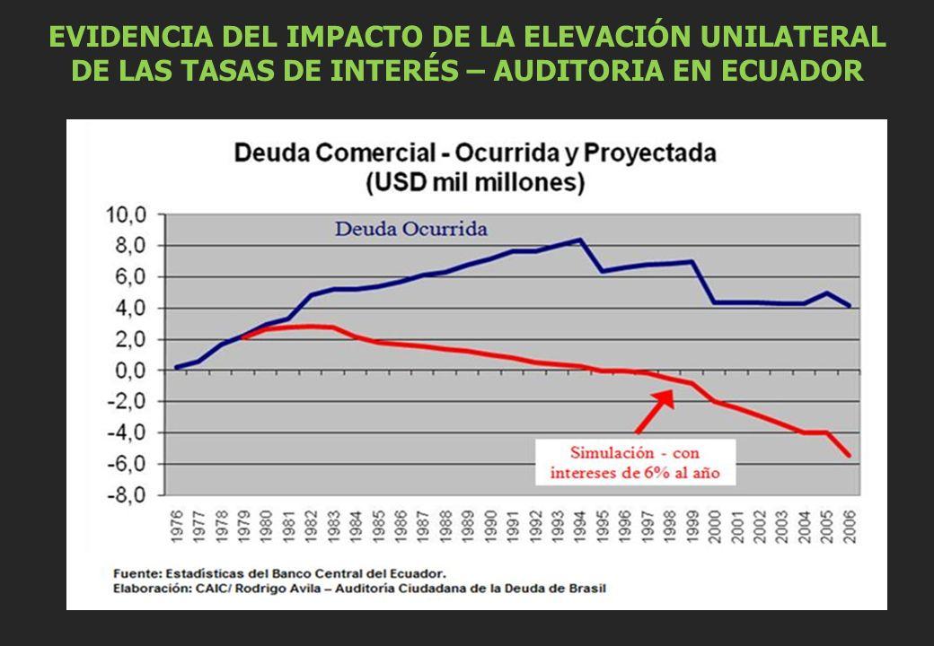 EVIDENCIA DEL IMPACTO DE LA ELEVACIÓN UNILATERAL DE LAS TASAS DE INTERÉS – AUDITORIA EN ECUADOR