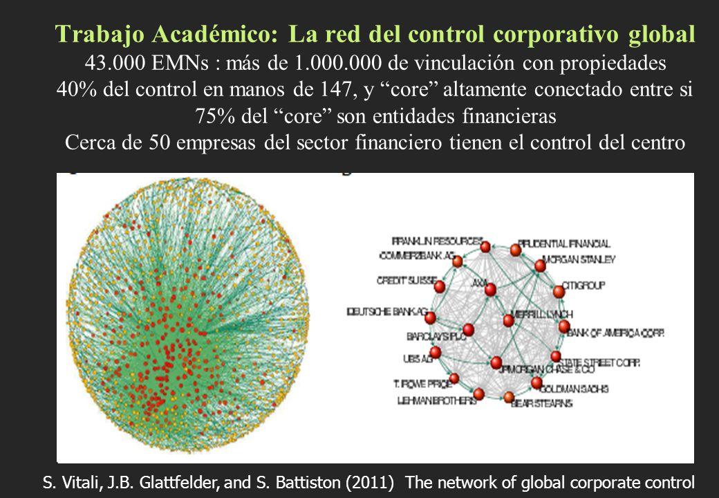 Trabajo Académico: La red del control corporativo global 43.000 EMNs : más de 1.000.000 de vinculación con propiedades 40% del control en manos de 147