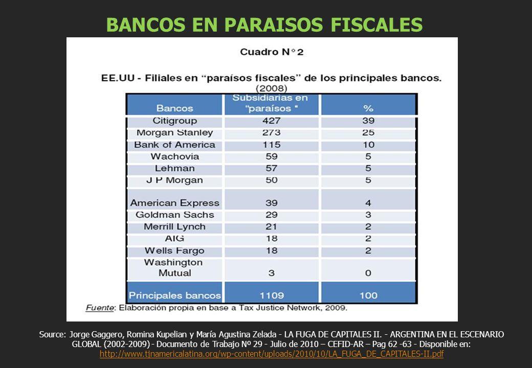 Source: Jorge Gaggero, Romina Kupelian y María Agustina Zelada - LA FUGA DE CAPITALES II. - ARGENTINA EN EL ESCENARIO GLOBAL (2002-2009) - Documento d
