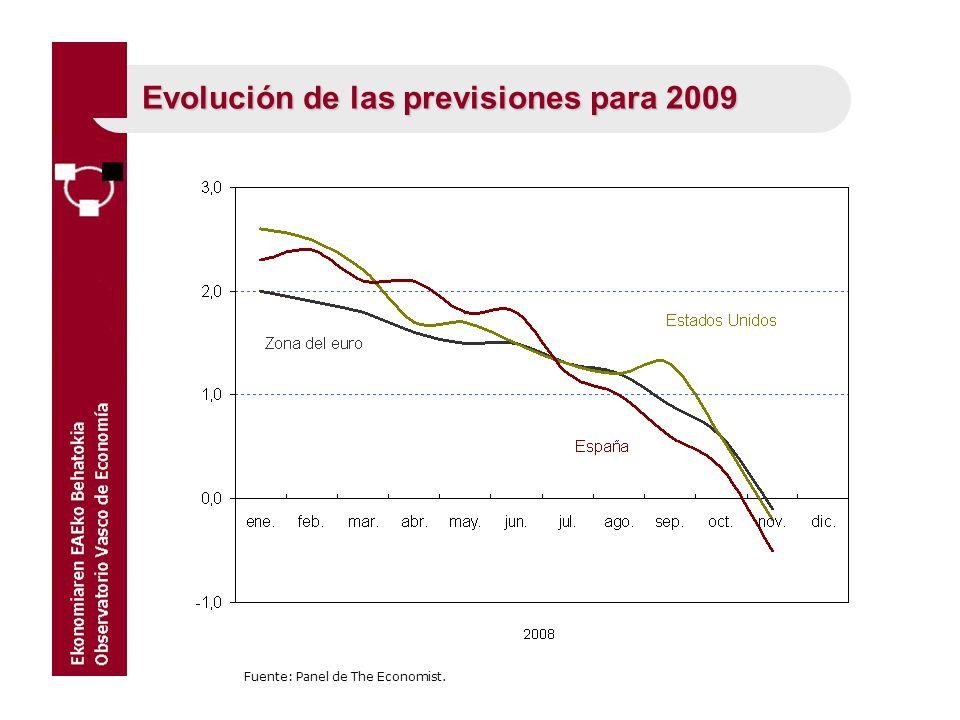 Evolución de las previsiones para 2009 Fuente: Panel de The Economist.