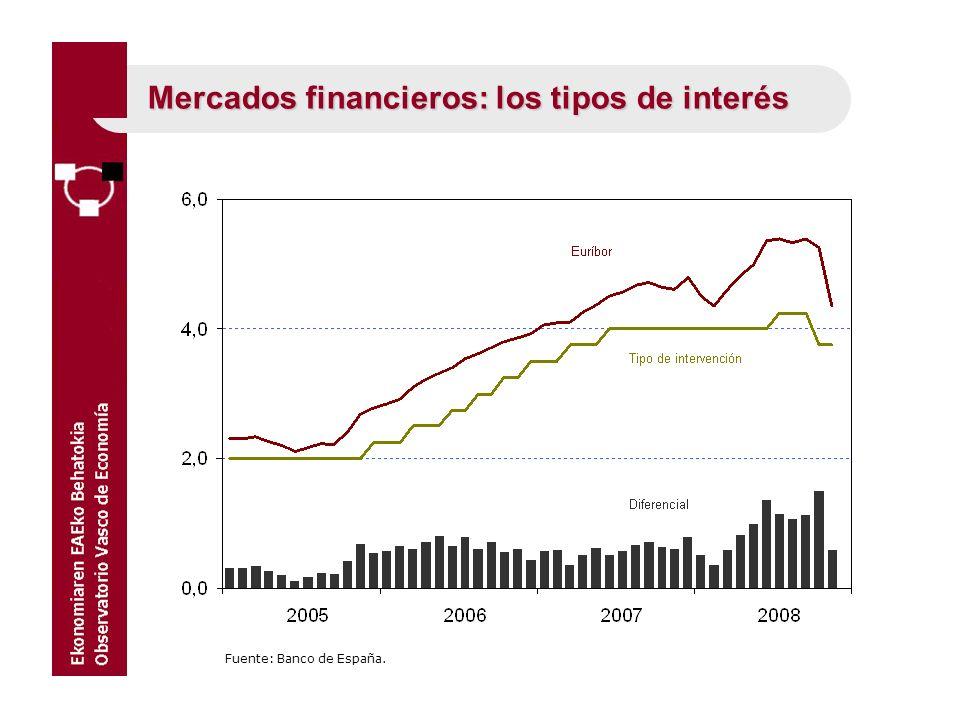 Mercados financieros: los tipos de interés Fuente: Banco de España.