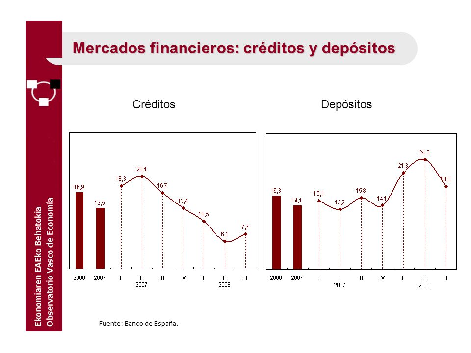 Mercados financieros: créditos y depósitos Fuente: Banco de España. CréditosDepósitos