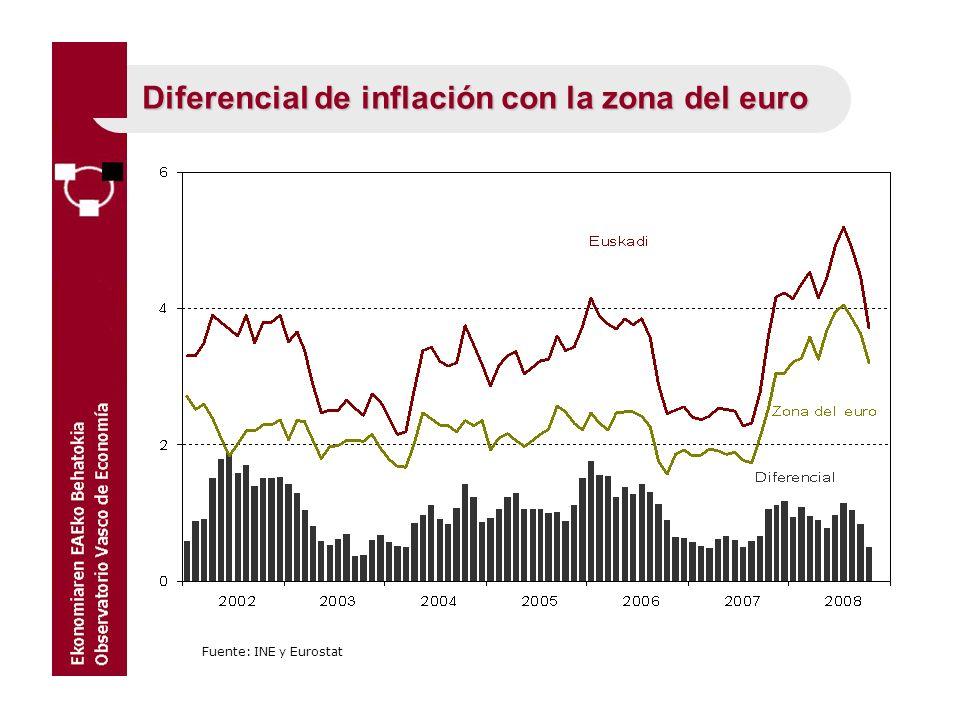 Diferencial de inflación con la zona del euro Fuente: INE y Eurostat