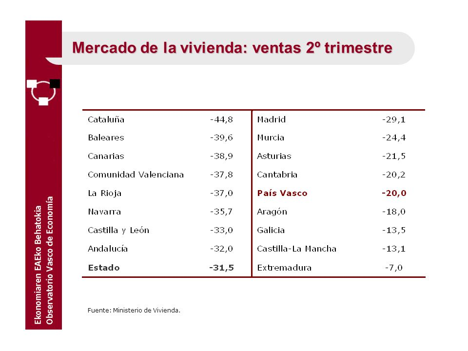 Mercado de la vivienda: ventas 2º trimestre Fuente: Ministerio de Vivienda.