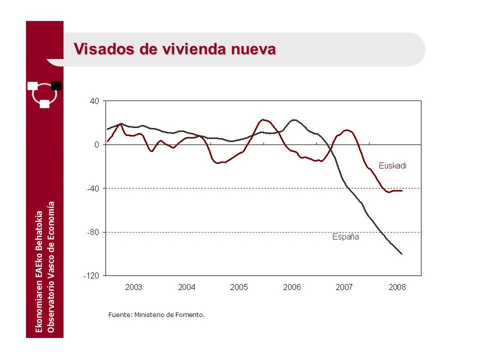 Fuente: Ministerio de Fomento. Visados de vivienda nueva