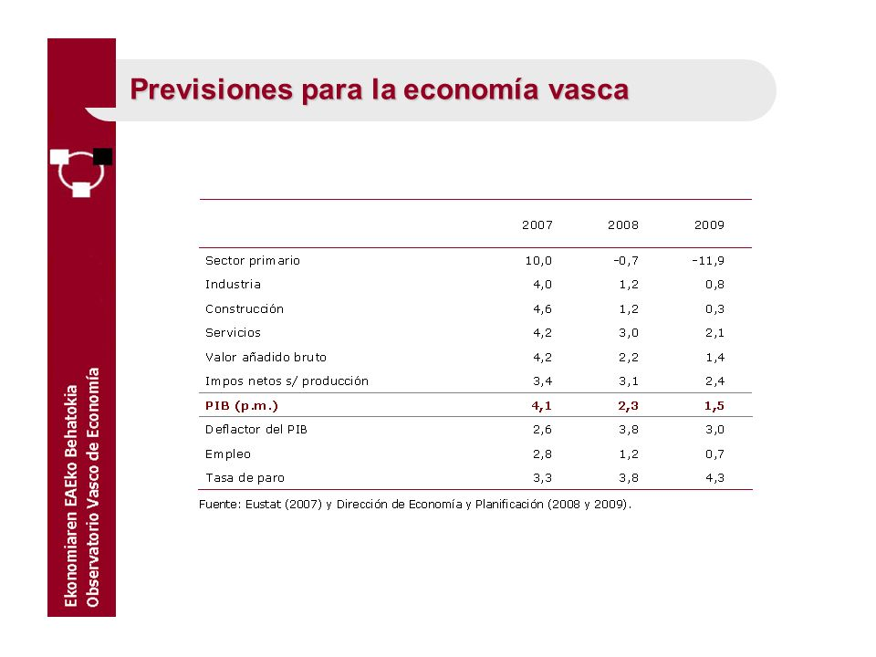 1.La incertidumbre es máxima entre los predictores.