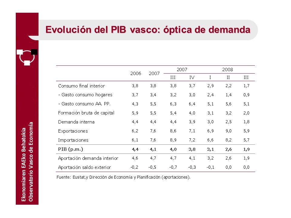 Evolución del PIB vasco: óptica de demanda
