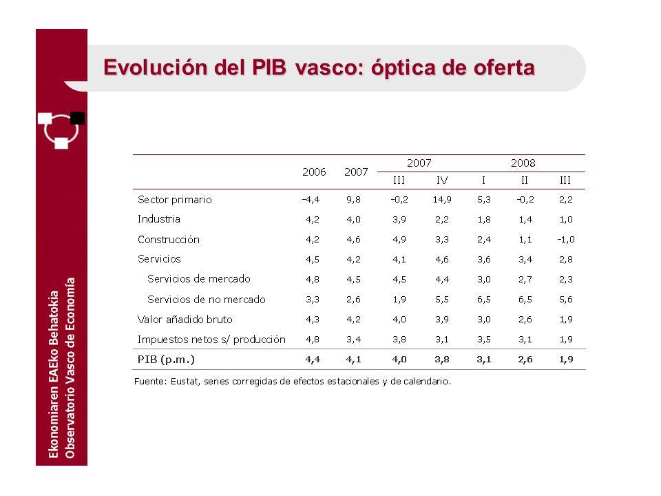 Evolución del PIB vasco: óptica de oferta