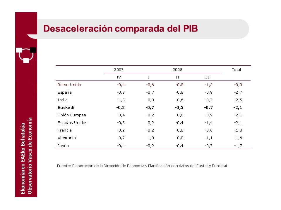 Desaceleración comparada del PIB Fuente: Elaboración de la Dirección de Economía y Planificación con datos del Eustat y Eurostat.