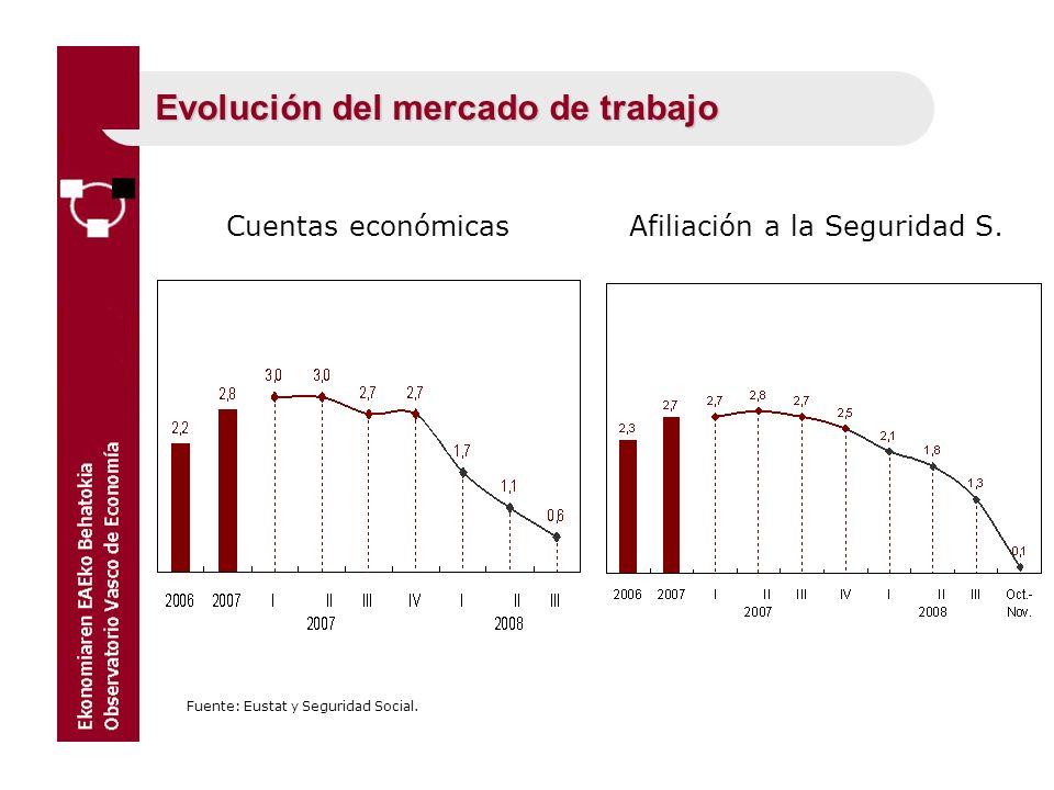 Evolución del mercado de trabajo Cuentas económicas Fuente: Eustat y Seguridad Social. Afiliación a la Seguridad S.