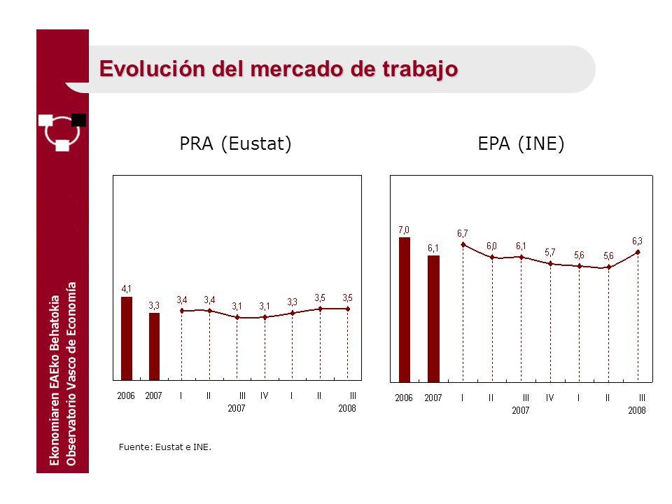 Evolución del mercado de trabajo PRA (Eustat) Fuente: Eustat e INE. EPA (INE)