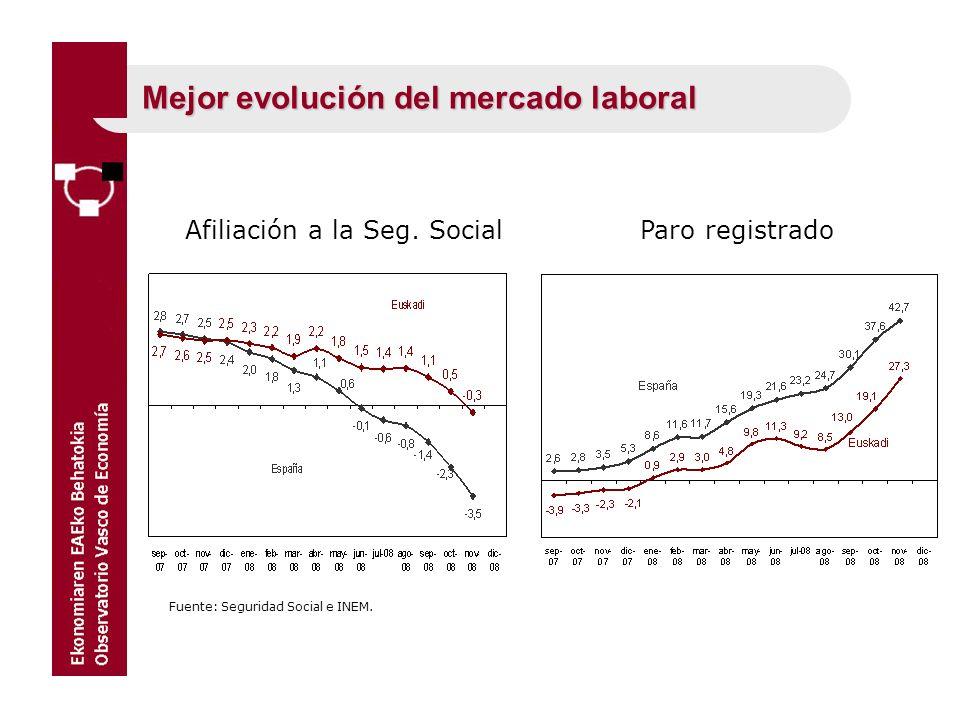 Fuente: Seguridad Social e INEM. Mejor evolución del mercado laboral Afiliación a la Seg. Social Paro registrado