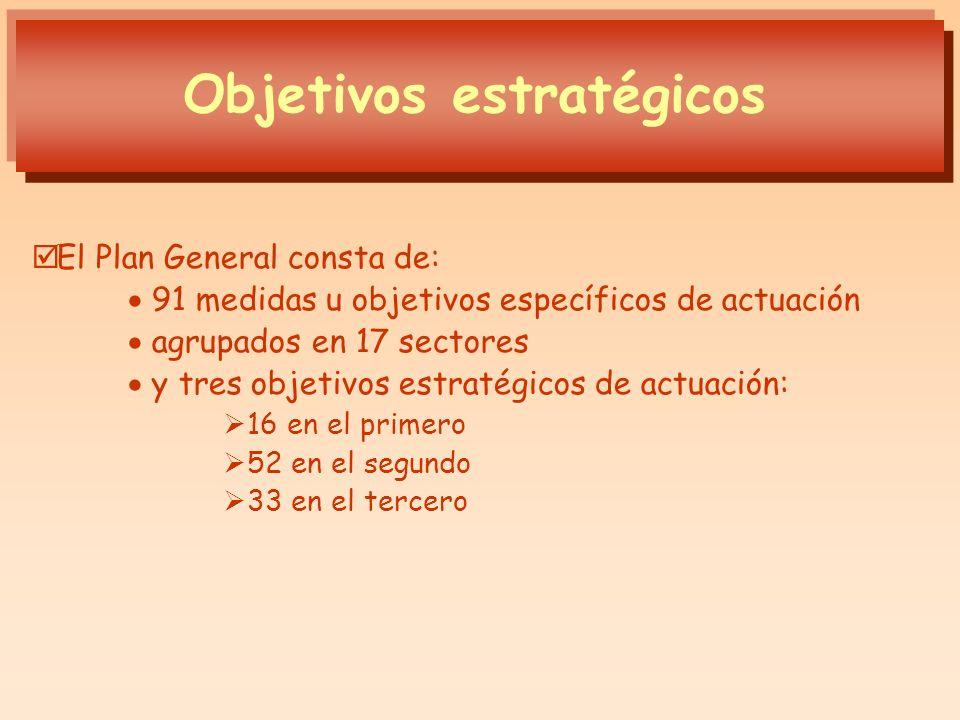 El Plan General consta de: 91 medidas u objetivos específicos de actuación agrupados en 17 sectores y tres objetivos estratégicos de actuación: 16 en