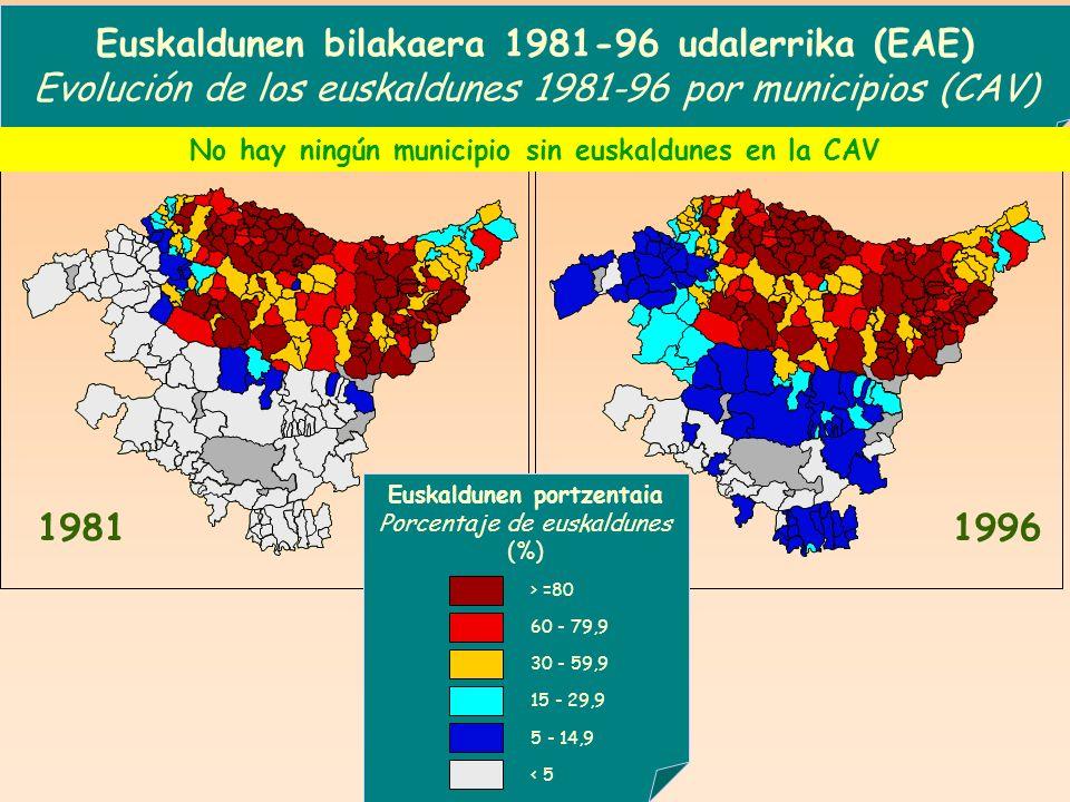 1981 Euskaldunen portzentaia Porcentaje de euskaldunes (%) 1996 Euskaldunen bilakaera 1981-96 udalerrika (EAE) Evolución de los euskaldunes 1981-96 po