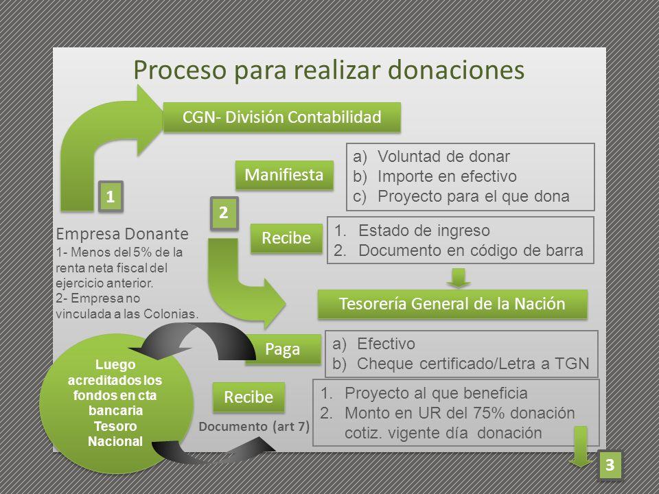 Proceso para realizar donaciones a)Voluntad de donar b)Importe en efectivo c)Proyecto para el que dona Manifiesta CGN- División Contabilidad Tesorería