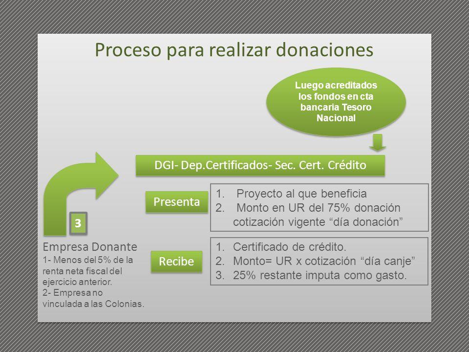 1. Proyecto al que beneficia 2. Monto en UR del 75% donación cotización vigente día donación Presenta DGI- Dep.Certificados- Sec. Cert. Crédito Recibe