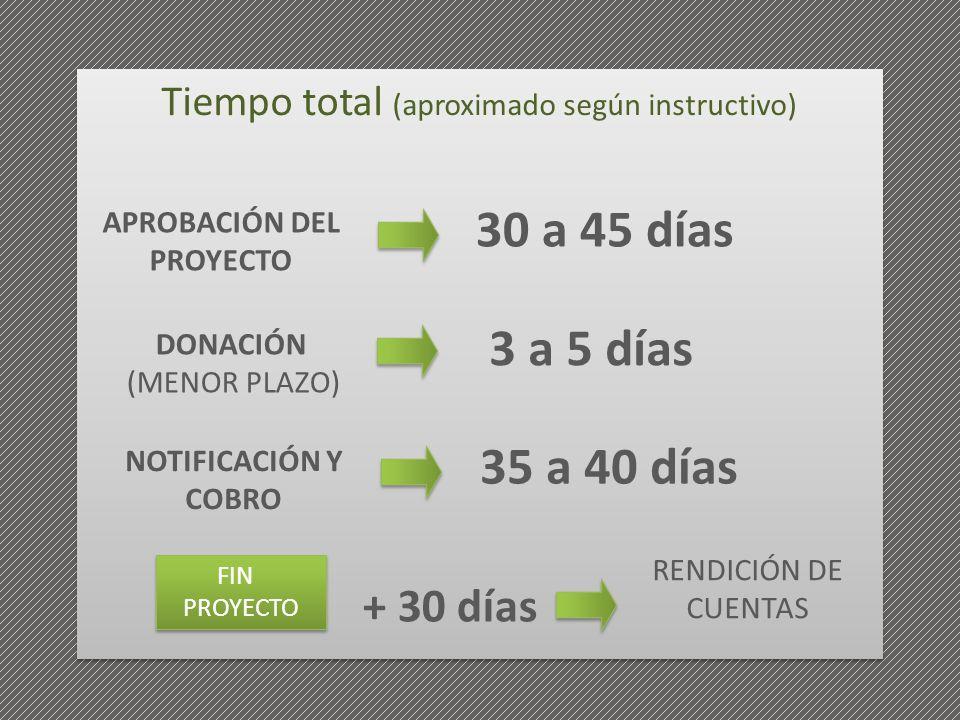 APROBACIÓN DEL PROYECTO 30 a 45 días FIN PROYECTO FIN PROYECTO DONACIÓN (MENOR PLAZO) 3 a 5 días NOTIFICACIÓN Y COBRO 35 a 40 días + 30 días RENDICIÓN
