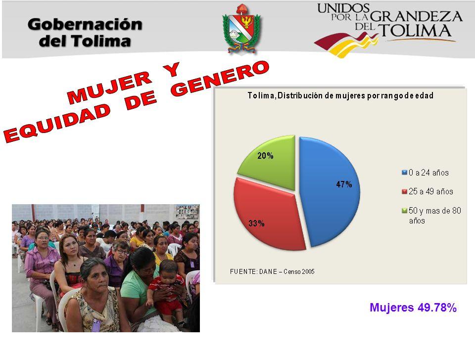 Mujeres 49.78%