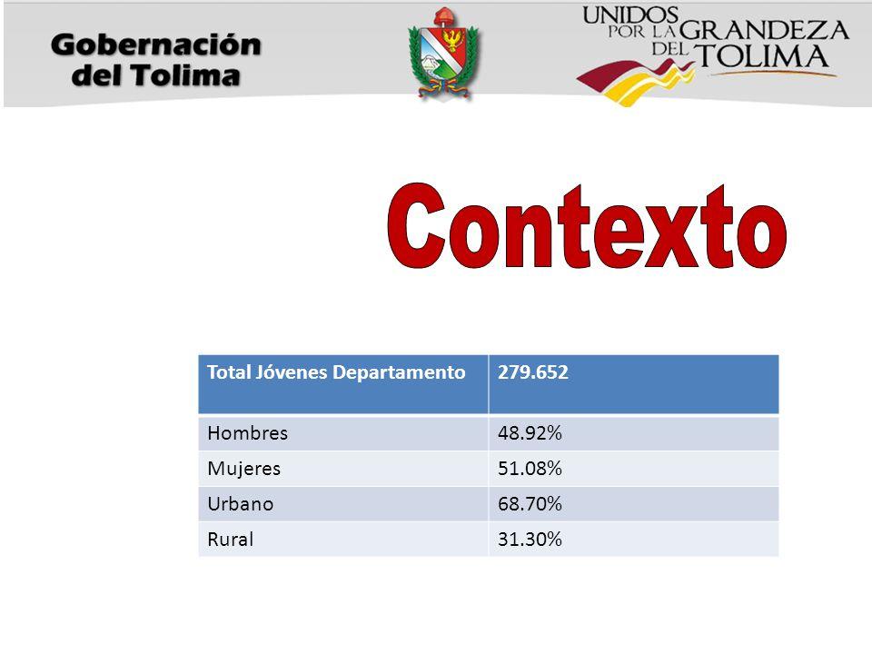 Total Jóvenes Departamento279.652 Hombres48.92% Mujeres51.08% Urbano68.70% Rural31.30%