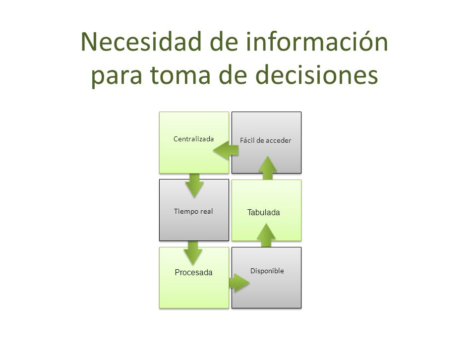 Necesidad de información para toma de decisiones Procesada Tiempo real Centralizada Disponible Tabulada Fácil de acceder
