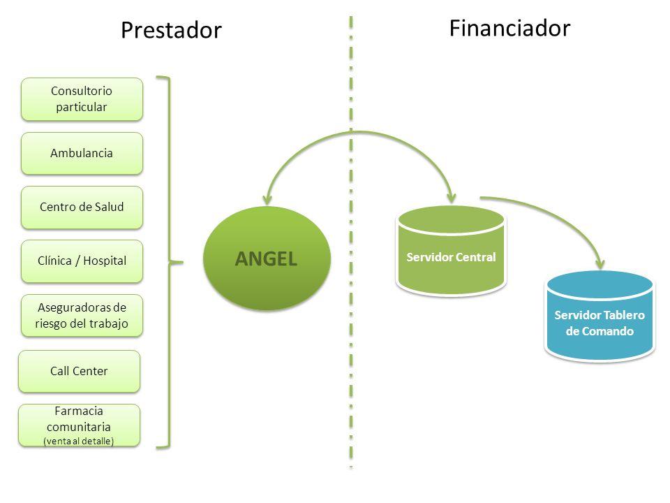 Servidor Central ANGEL Financiador Prestador Consultorio particular Clínica / Hospital Centro de Salud Ambulancia Aseguradoras de riesgo del trabajo C
