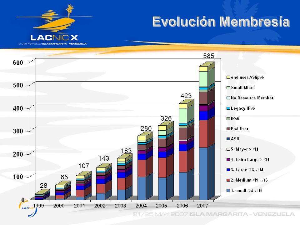 Evolución Membresía 28 65 107 143 183 280 326 423 585