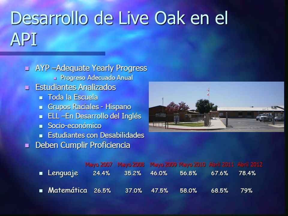 Desarrollo de Live Oak en el API AYP –Adequate Yearly Progress AYP –Adequate Yearly Progress Progreso Adecuado Anual Progreso Adecuado Anual Estudiant