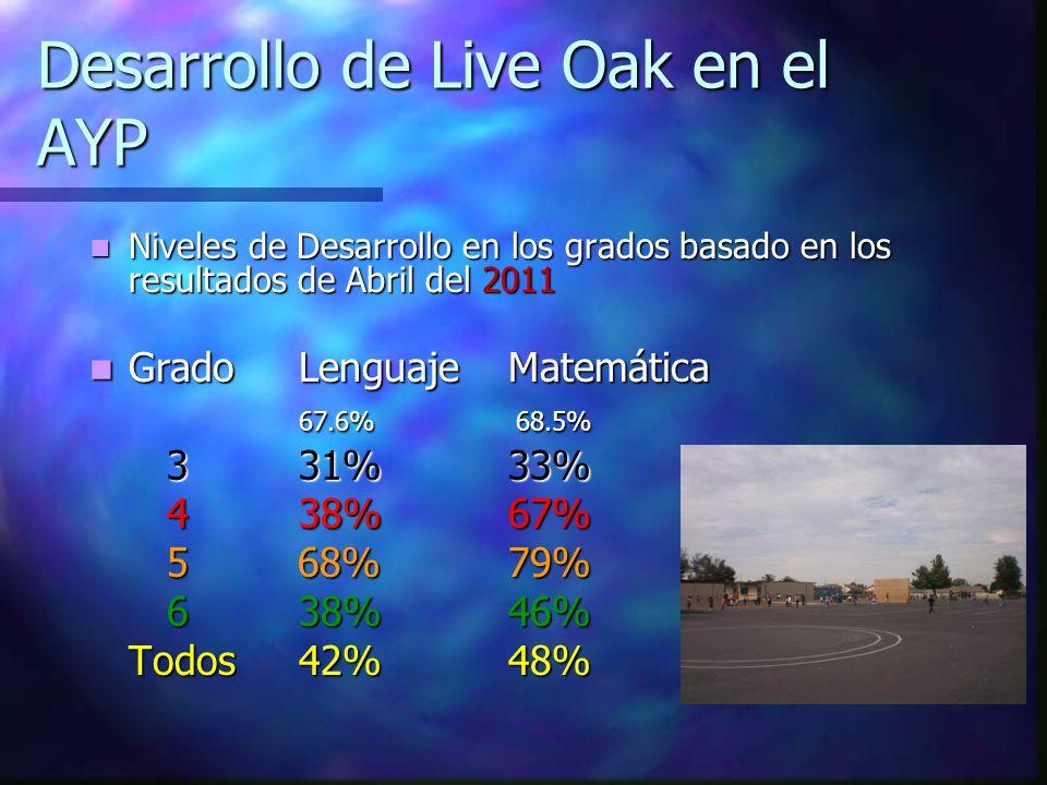 Niveles de Desarrollo en los grados basado en los resultados de Abril del 2011 Niveles de Desarrollo en los grados basado en los resultados de Abril d